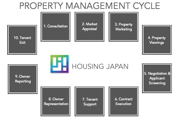 Property Management Cycle