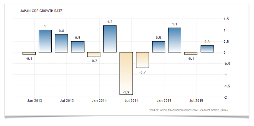 Japan GDP Growth Image.001