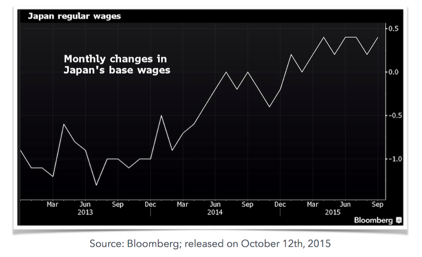Monthly Base Wages
