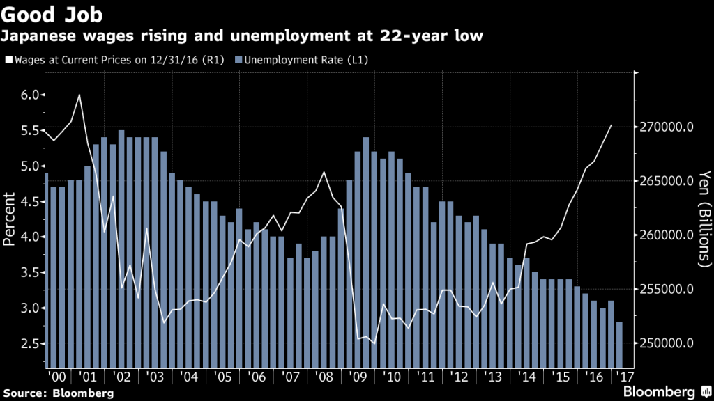 What 2018 means for tokyo real estate housing japan wage growth since the beginning of abenomics while being the highest in decades still has higher to go before the japanese people feel confident enough malvernweather Choice Image