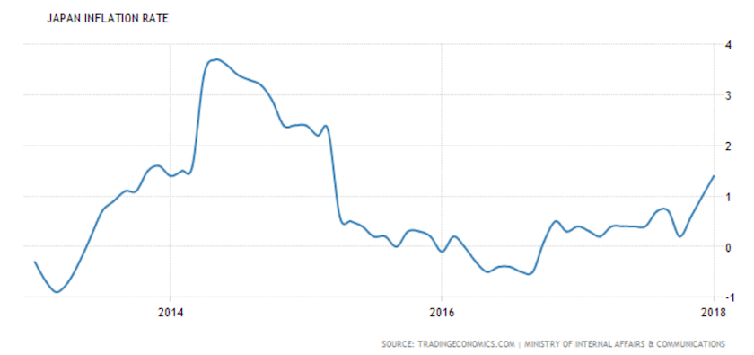 What 2018 means for tokyo real estate housing japan despite the abe government repeatedly missing mandated inflation targets of 2 per annum the general trend has been in the right direction malvernweather Choice Image