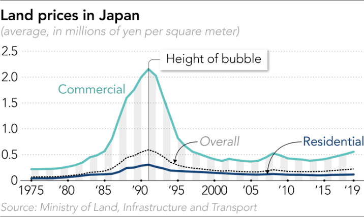 Land Prices in Japan