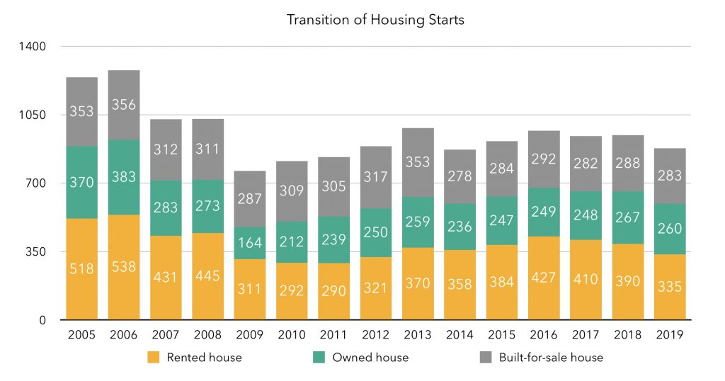 chart of transition of housing starts