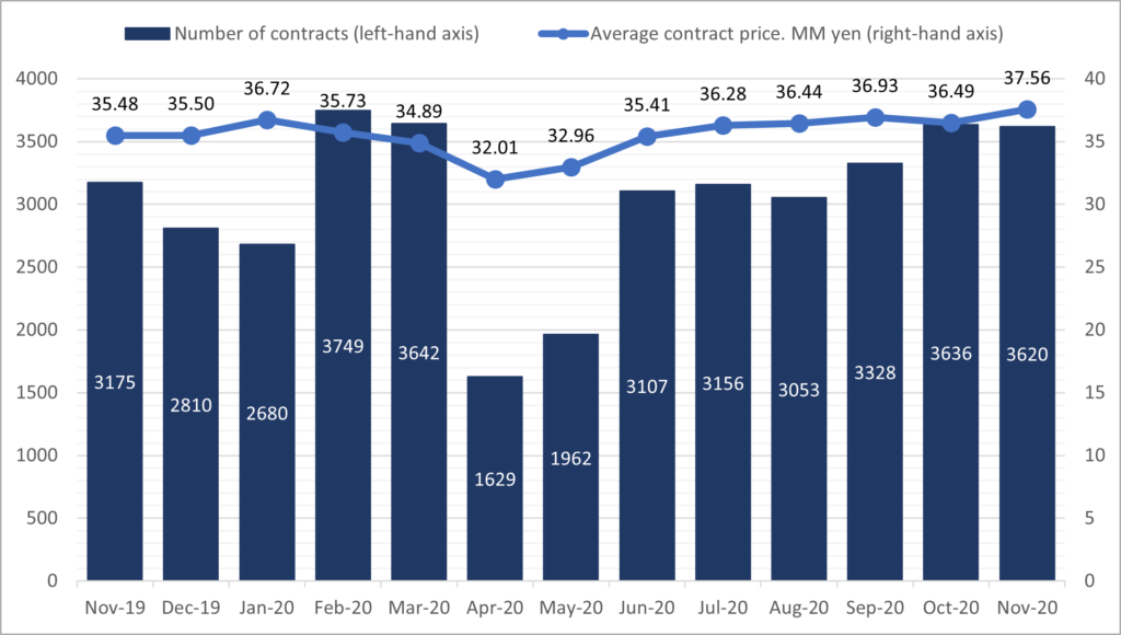 Chart 1: Contracts and prices for pre-owned condominiums in the Greater Tokyo Area