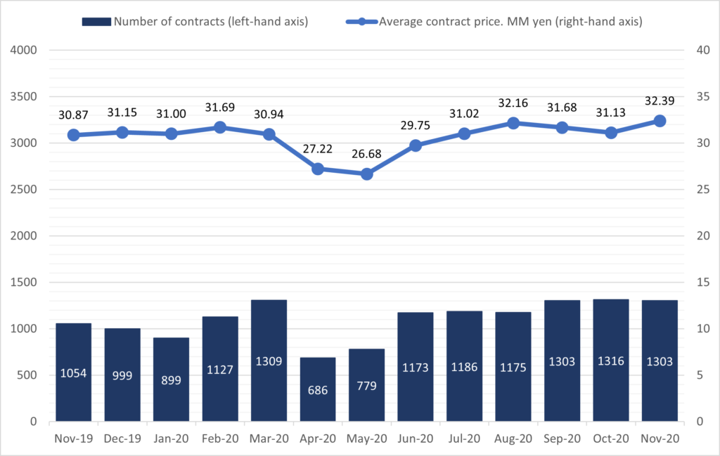 Chart 2: Contracts and prices for pre-owned single-family houses in the Tokyo Metropolitan area
